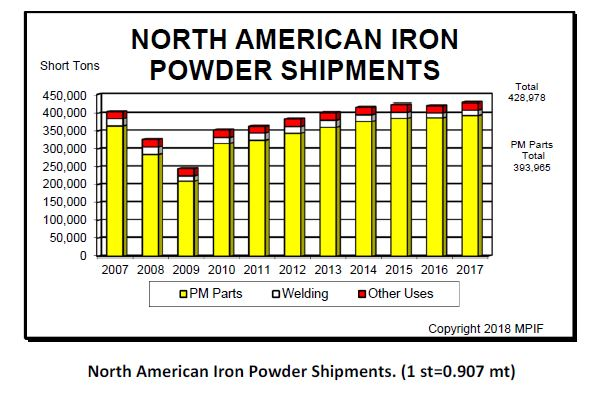 North American Iron Powder Shipments