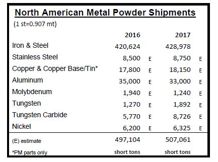North American Metal Powder Shipments